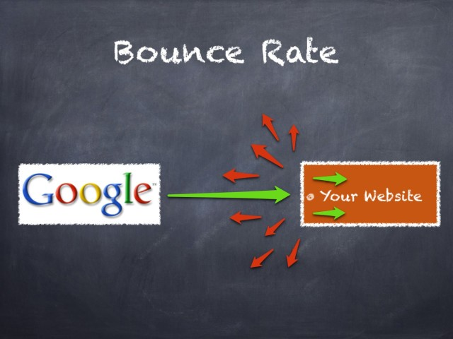 What is Bounce Rate